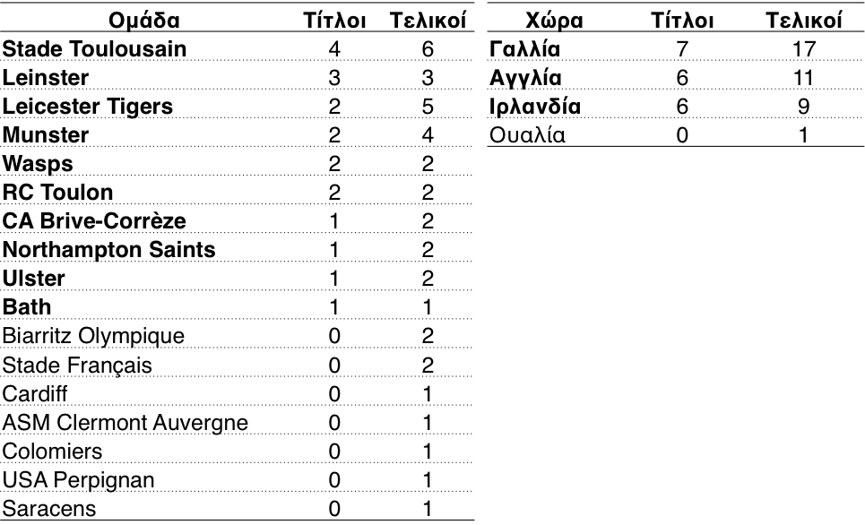 Titles_of_Europe_until_2014
