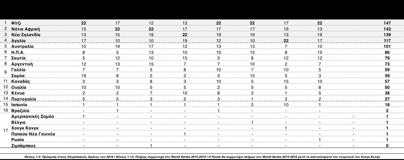 WorldSeriesGlasgow_1415_table
